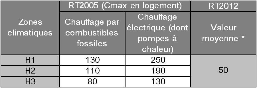 Constructeur La Reglementation Thermique